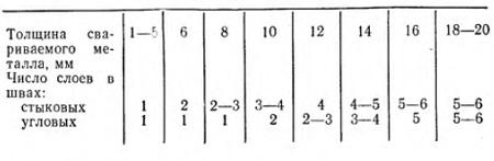 Число слоев при сварке стыковых и угловых швов
